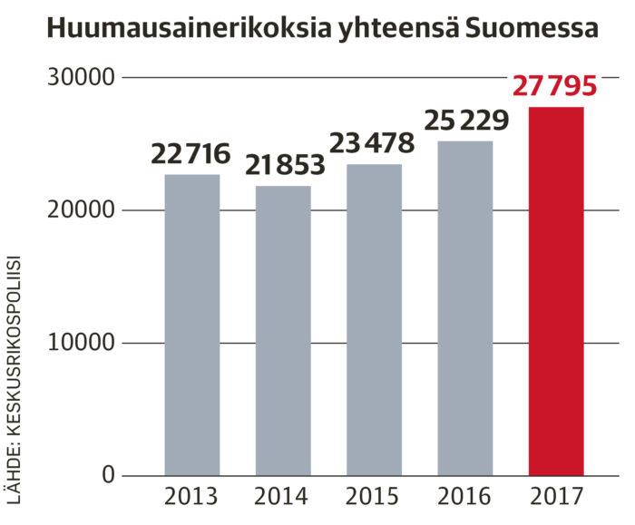 Keskusrikospoliisin tilasto kertoo, että huumausainerikosten kokonaismäärä kasvoi viime vuonna reilut 10 prosenttia edellisvuodesta.